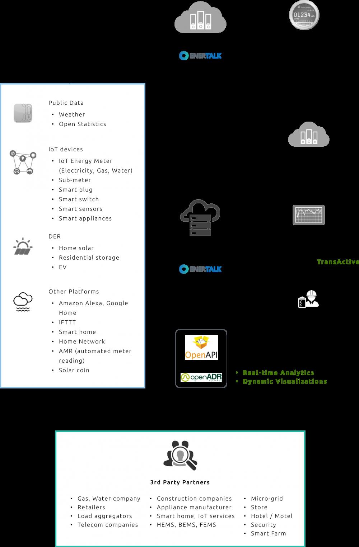 platformdiagram